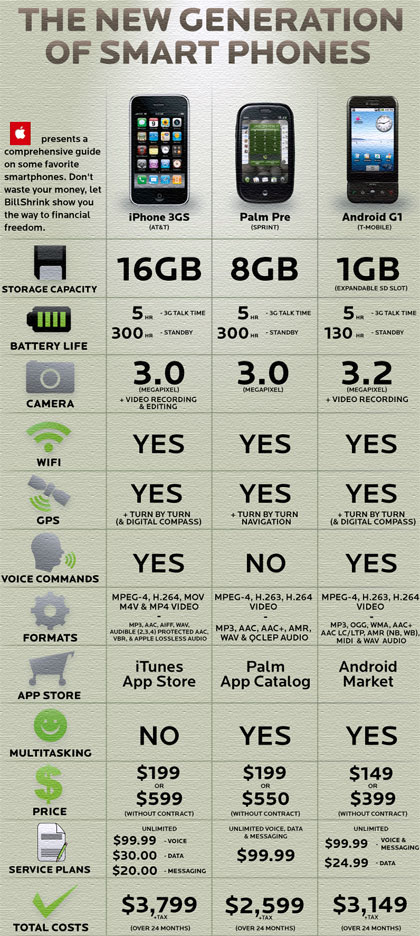 Comparativa: iPhone 3GS, Palm Pre y Android G1