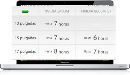 Nueva gama de MacBooks Pro, Batería Power